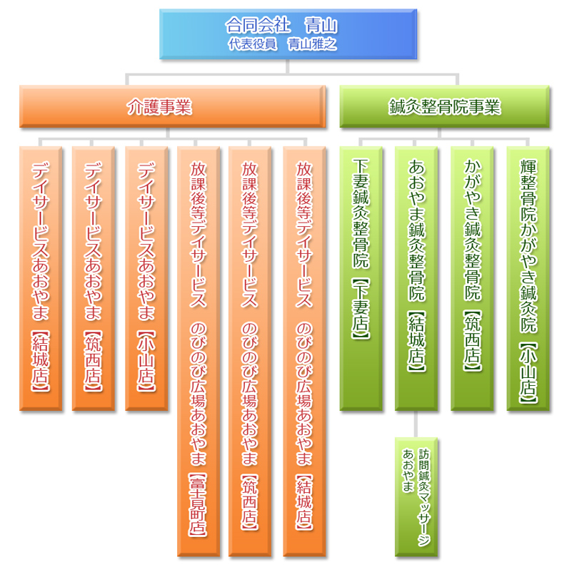 あおやまグループ組織図